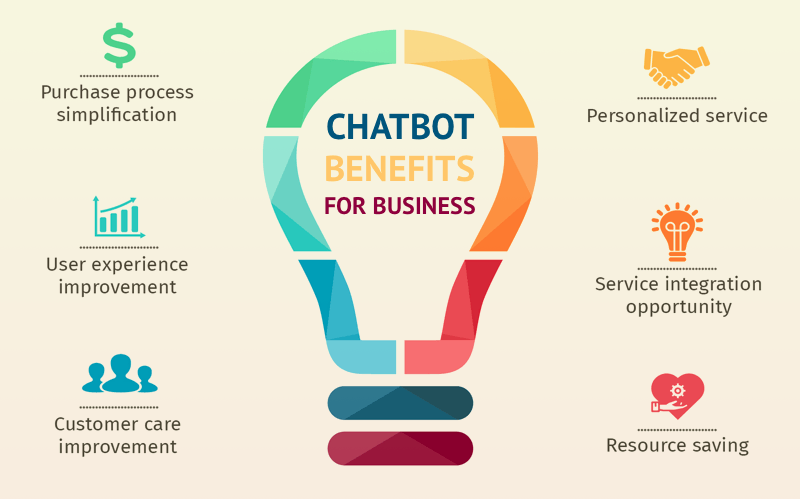 benefits of chatbots for customers