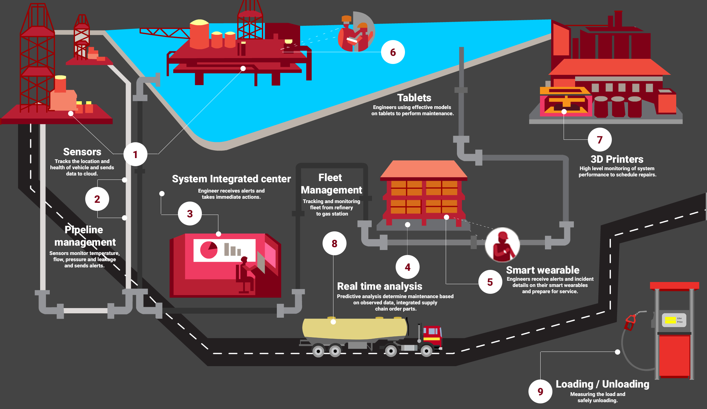 iot on oil and gas industry