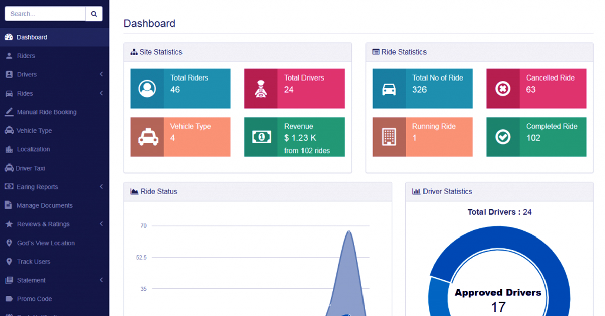 Admin Dashboard for Uber like taxi app